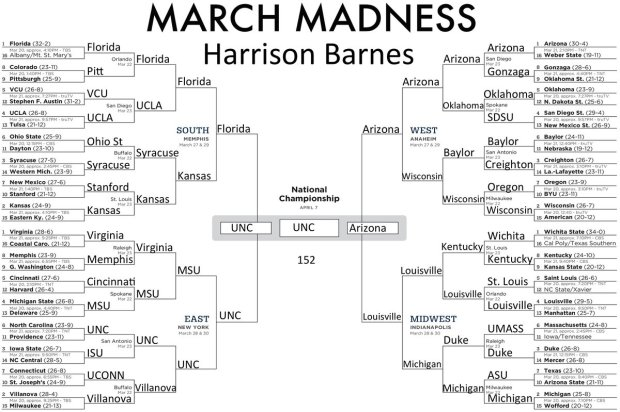 harrison-barnes-s-college-basketball-bracket